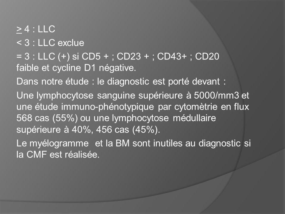 > 4 : LLC < 3 : LLC exclue. = 3 : LLC (+) si CD5 + ; CD23 + ; CD43+ ; CD20 faible et cycline D1 négative.