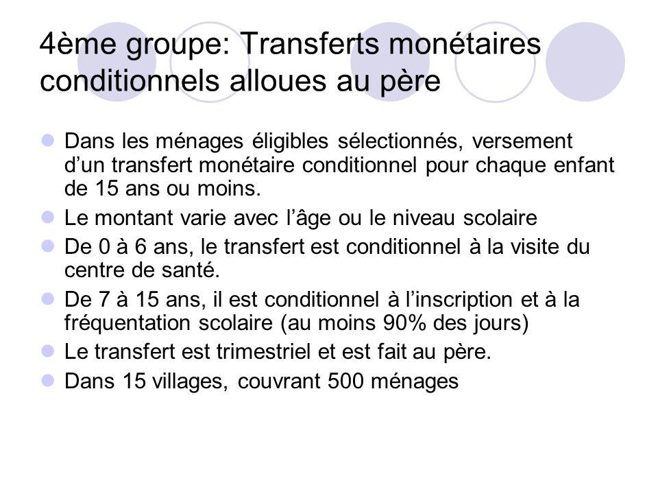 4ème groupe: Transferts monétaires conditionnels alloues au père