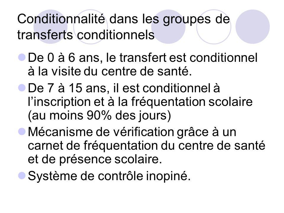 Conditionnalité dans les groupes de transferts conditionnels