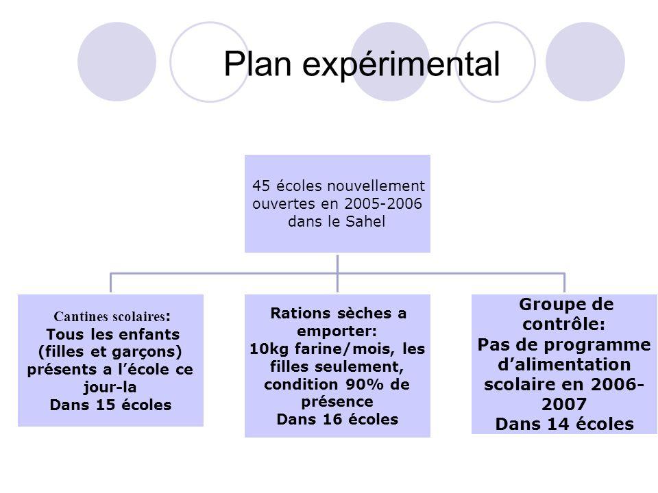 Plan expérimental Groupe de contrôle: