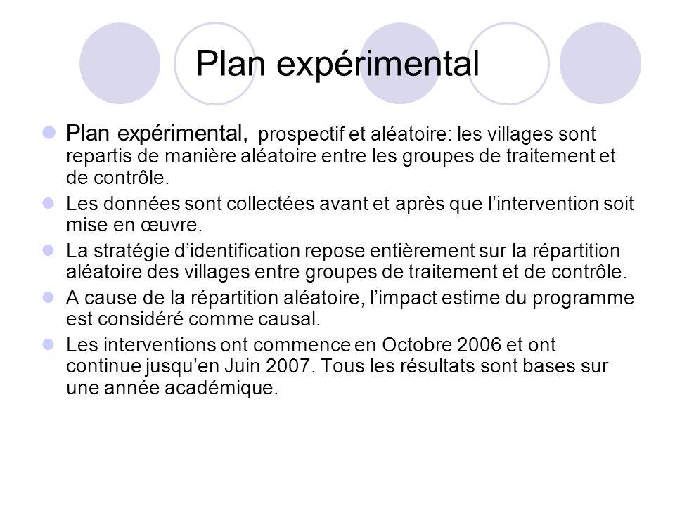Plan expérimental