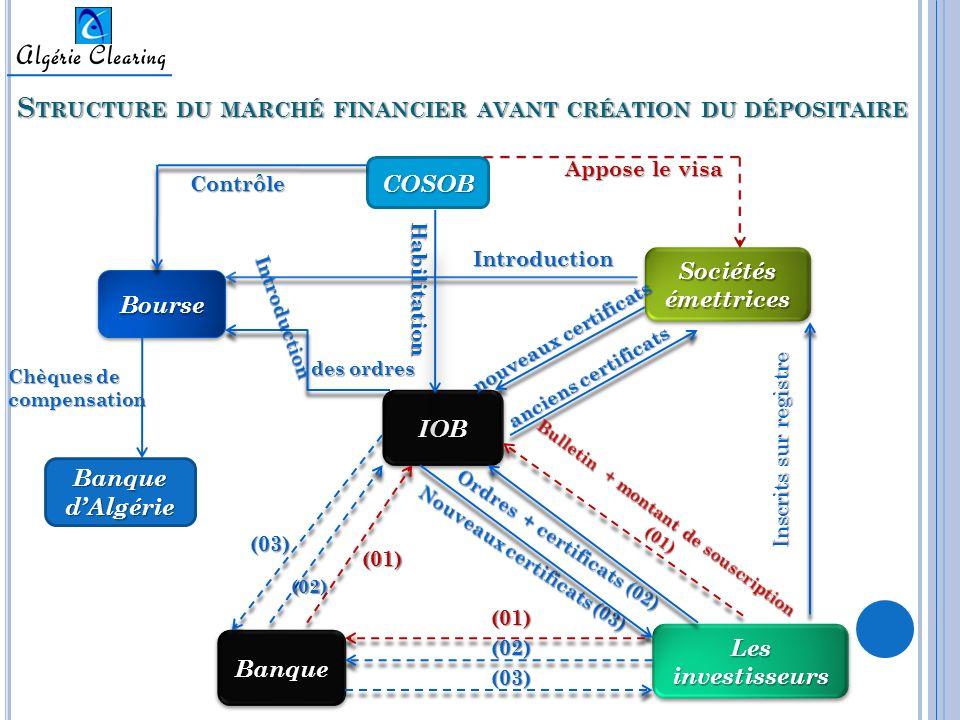 Structure du marché financier avant création du dépositaire