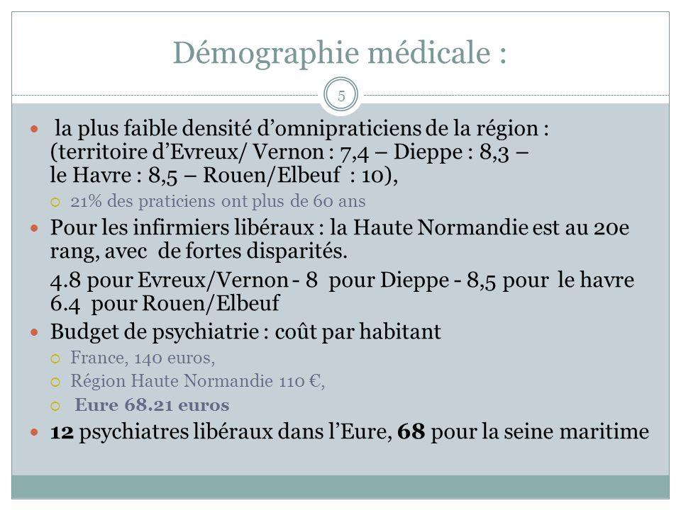 Démographie médicale :