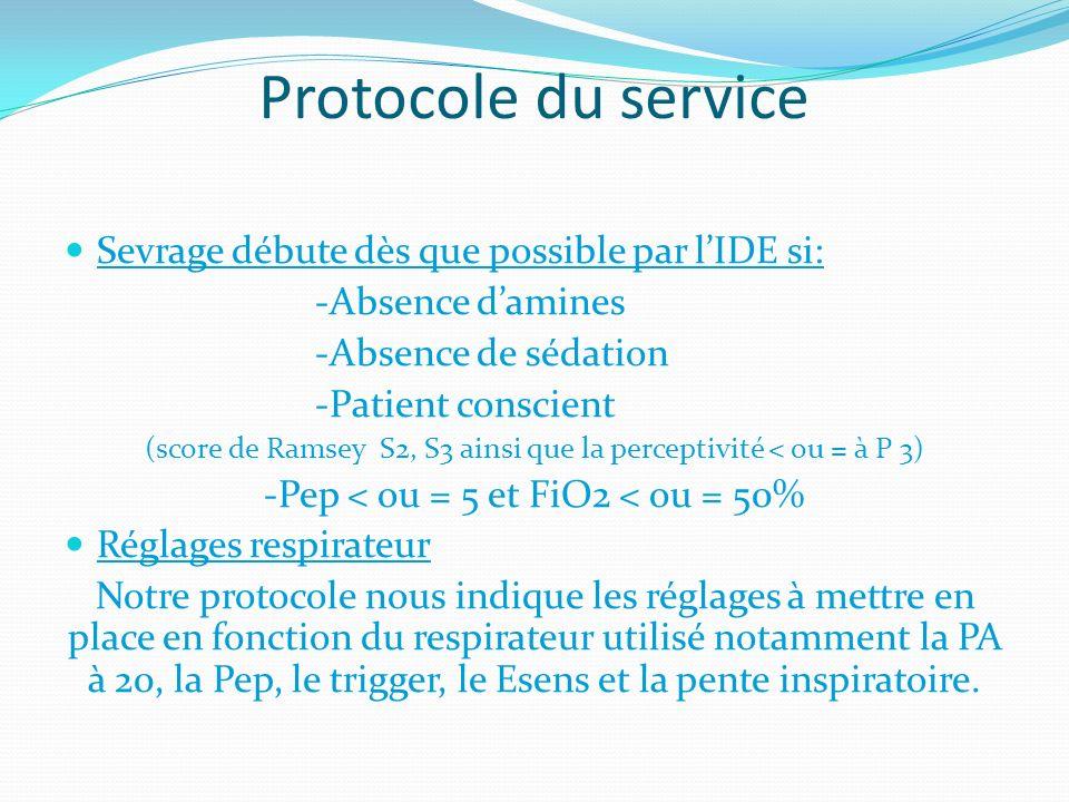 Protocole du service Sevrage débute dès que possible par l'IDE si:
