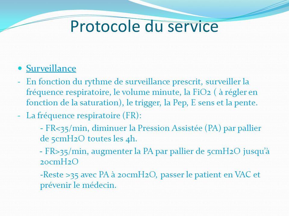 Protocole du service Surveillance