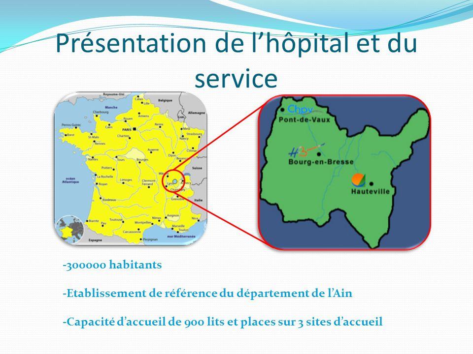 Présentation de l'hôpital et du service