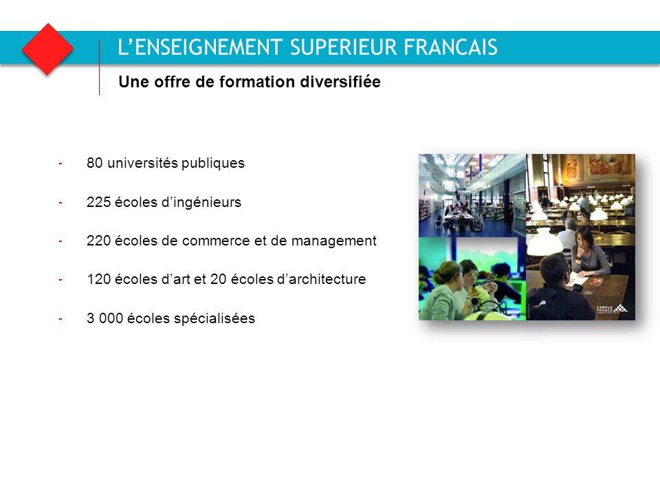 L'ENSEIGNEMENT SUPERIEUR FRANCAIS