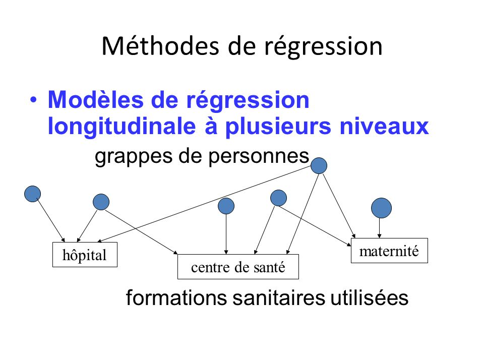 Méthodes de régression