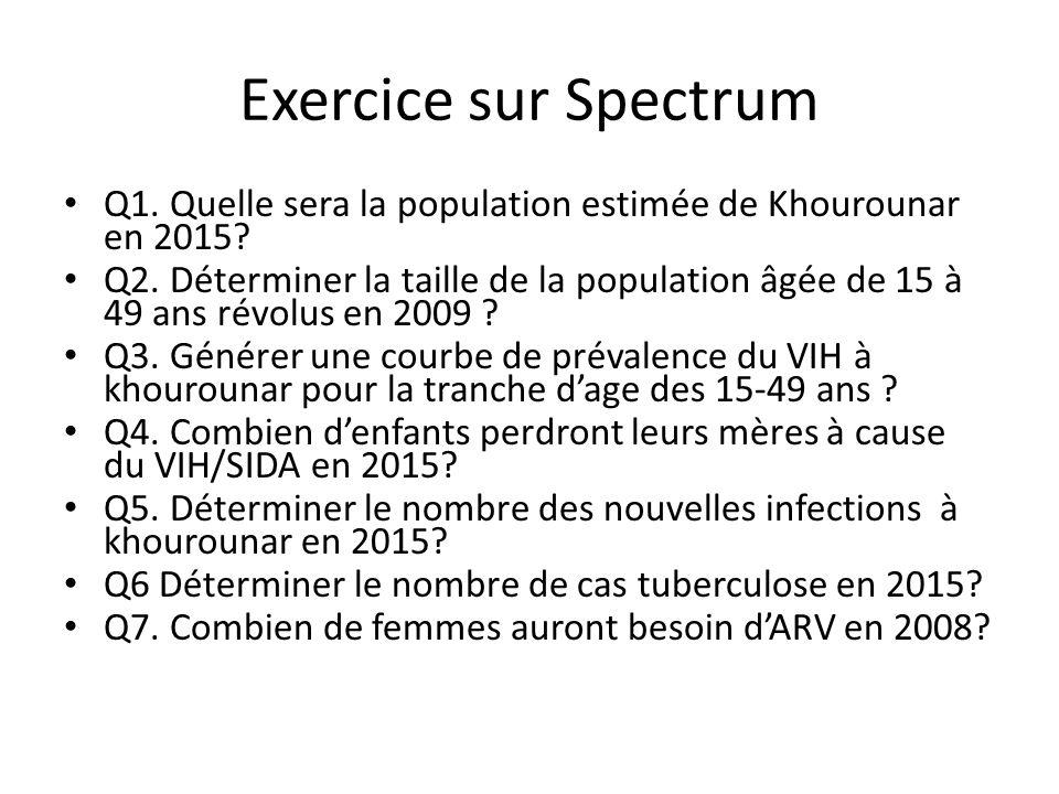 Exercice sur Spectrum Q1. Quelle sera la population estimée de Khourounar en 2015