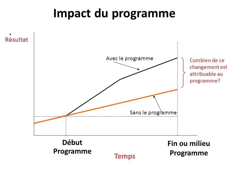 Impact du programme . Début Programme Fin ou milieu Programme Temps