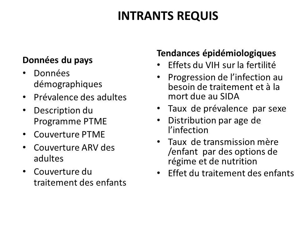 INTRANTS REQUIS Tendances épidémiologiques
