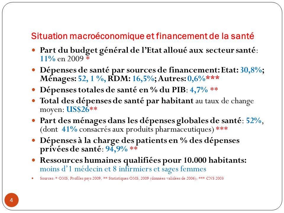 Situation macroéconomique et financement de la santé
