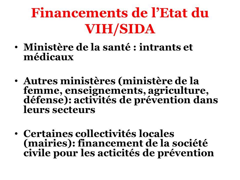 Financements de l'Etat du VIH/SIDA