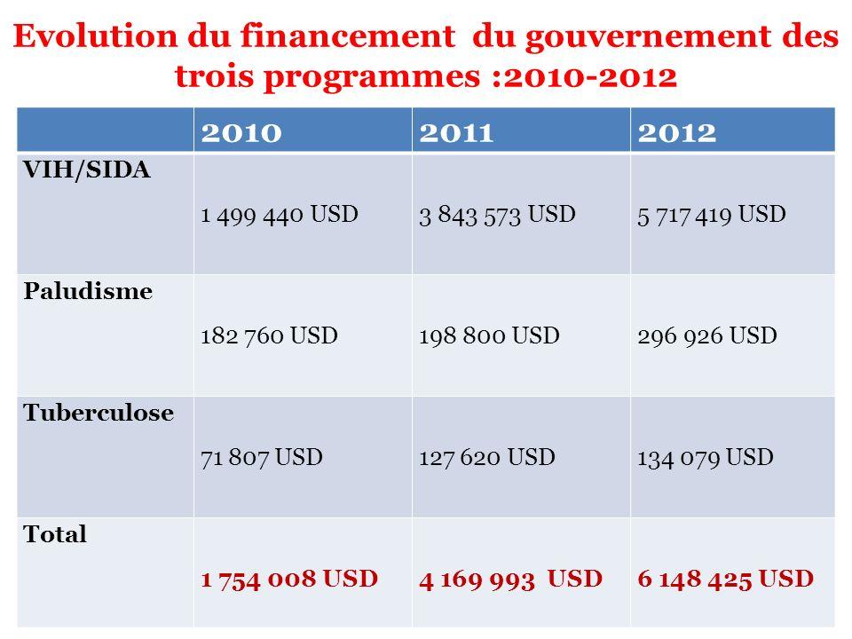 Evolution du financement du gouvernement des trois programmes :2010-2012