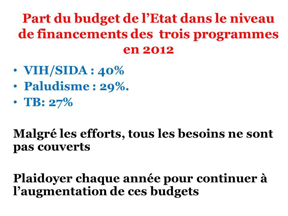 Part du budget de l'Etat dans le niveau de financements des trois programmes en 2012