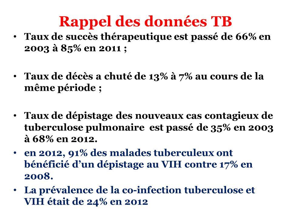 Rappel des données TB Taux de succès thérapeutique est passé de 66% en 2003 à 85% en 2011 ;