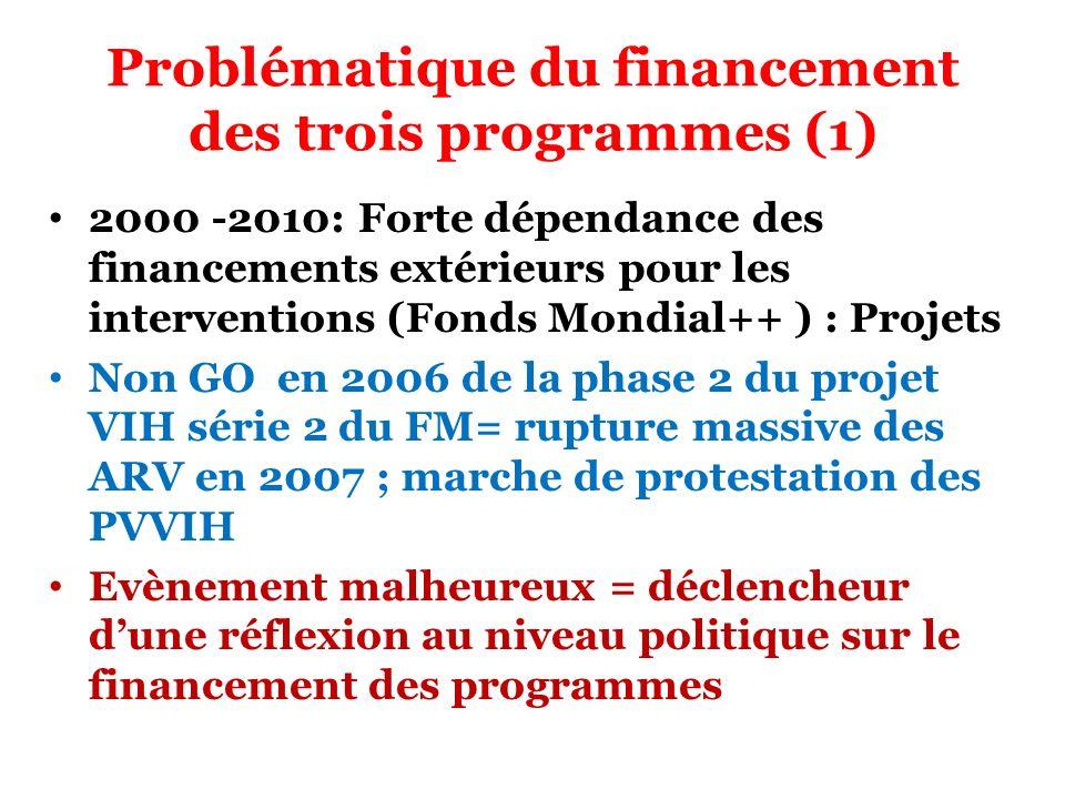 Problématique du financement des trois programmes (1)