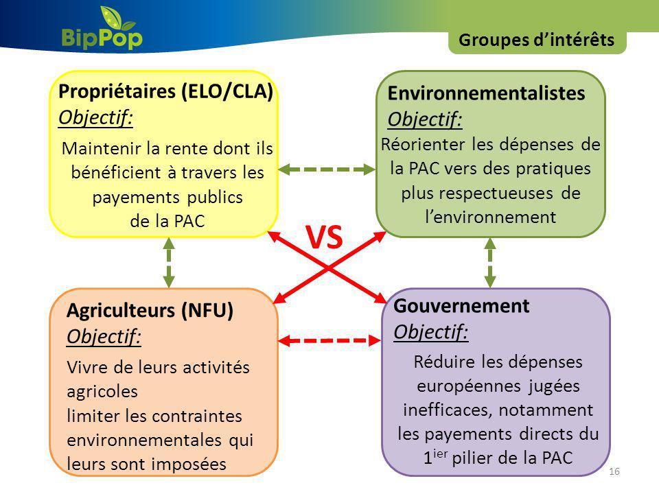 VS Propriétaires (ELO/CLA) Environnementalistes Objectif: Objectif: