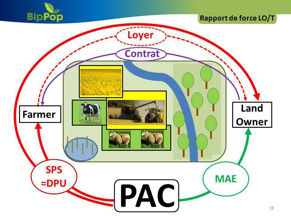 Rapport de force LO/T Loyer Contrat Land Owner Farmer SPS =DPU PAC MAE