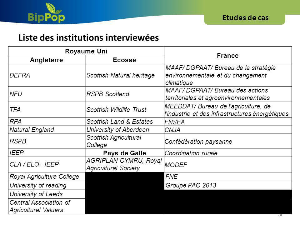 Liste des institutions interviewées