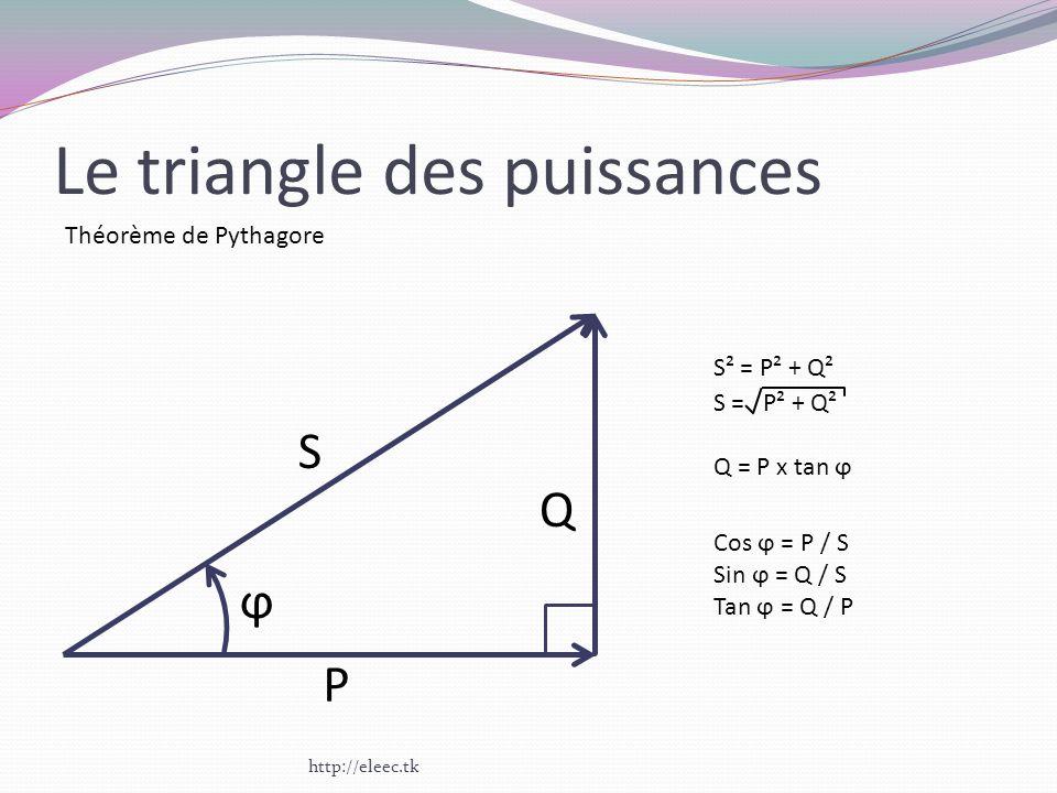 Le triangle des puissances