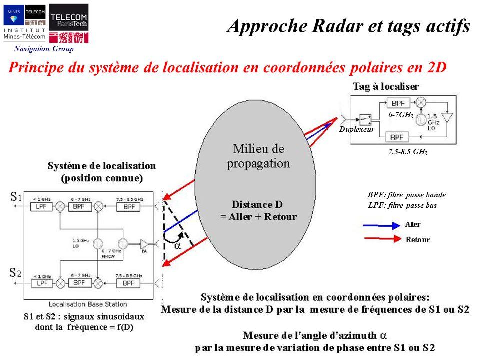 Approche Radar et tags actifs