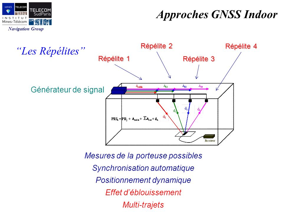 Approches GNSS Indoor Les Répélites Générateur de signal