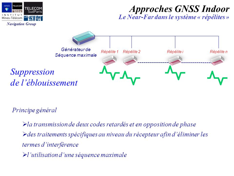 Approches GNSS Indoor Suppression de l'éblouissement