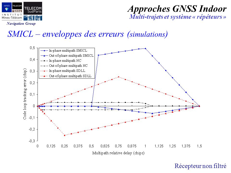 Approches GNSS Indoor SMICL – enveloppes des erreurs (simulations)