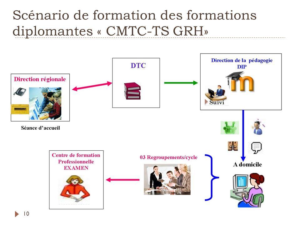 Scénario de formation des formations diplomantes « CMTC-TS GRH»