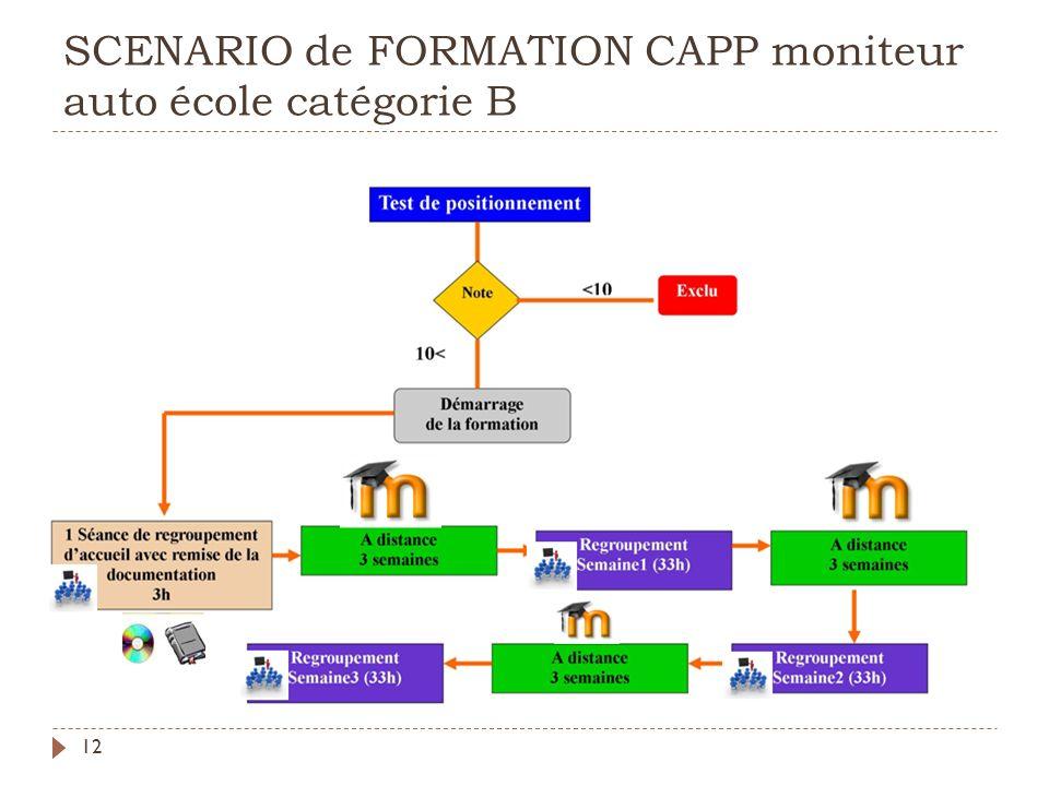 SCENARIO de FORMATION CAPP moniteur auto école catégorie B