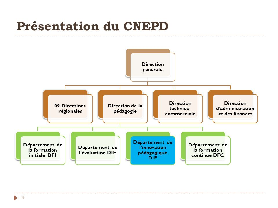 Présentation du CNEPD Direction générale. 09 Directions régionales. Direction de la pédagogie. Département de la formation initiale DFI.