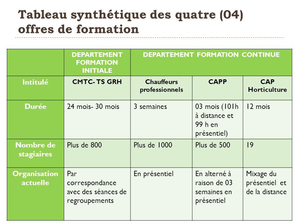 Tableau synthétique des quatre (04) offres de formation