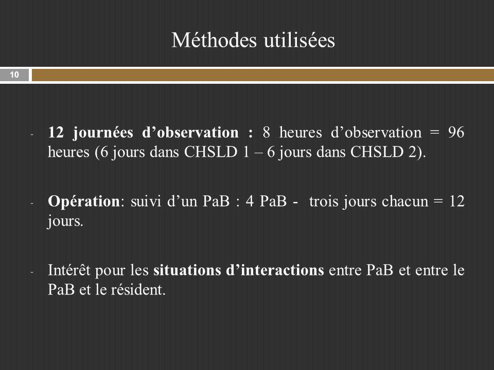 Méthodes utilisées 12 journées d'observation : 8 heures d'observation = 96 heures (6 jours dans CHSLD 1 – 6 jours dans CHSLD 2).