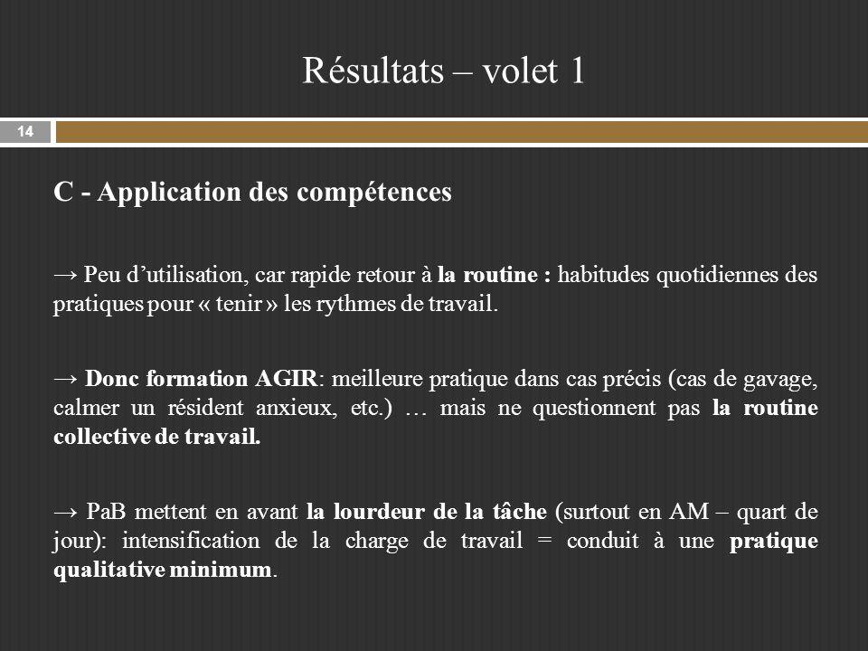 Résultats – volet 1 C - Application des compétences