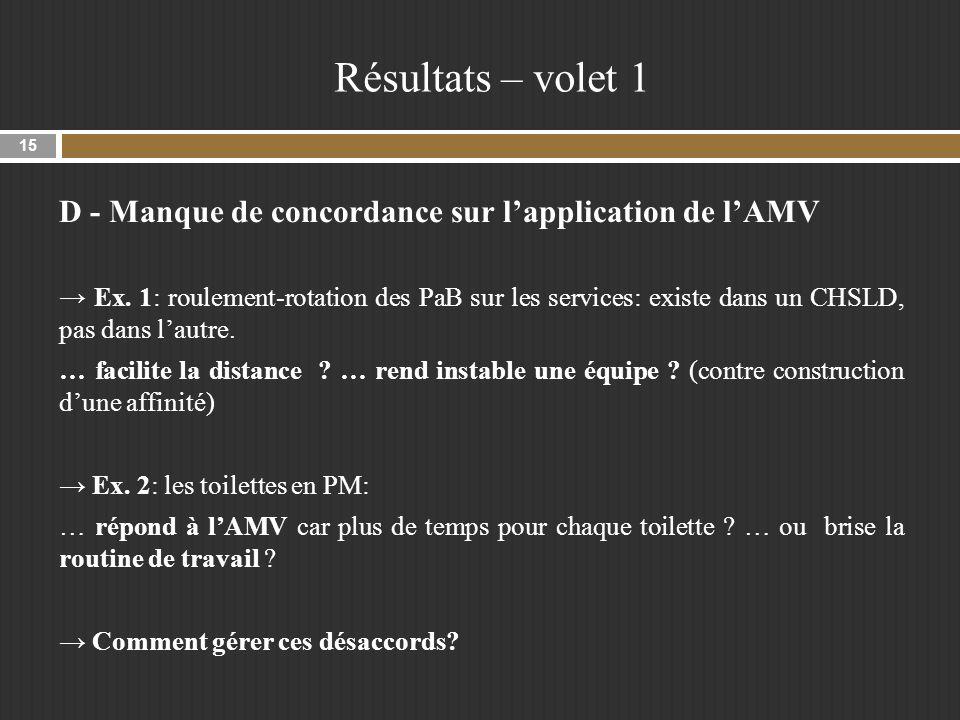 Résultats – volet 1 D - Manque de concordance sur l'application de l'AMV.