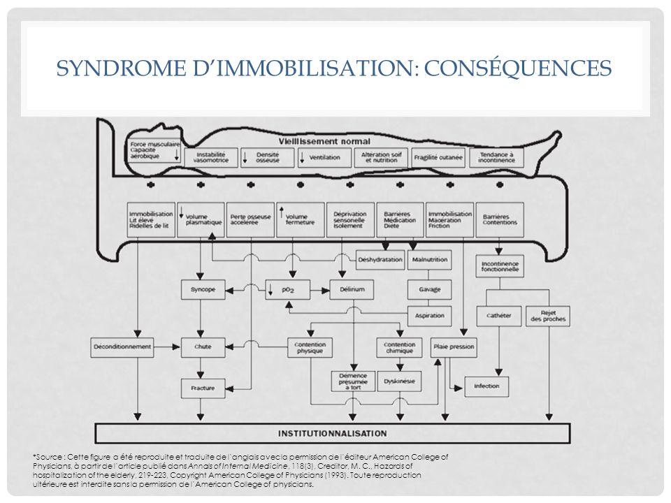 SYNDROME D'IMMOBILISATION: CONSÉQUENCES