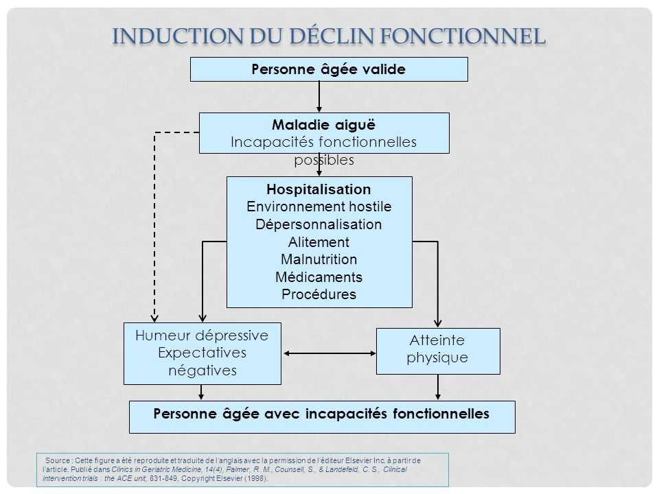 INDUCTION DU DÉCLIN FONCTIONNEL