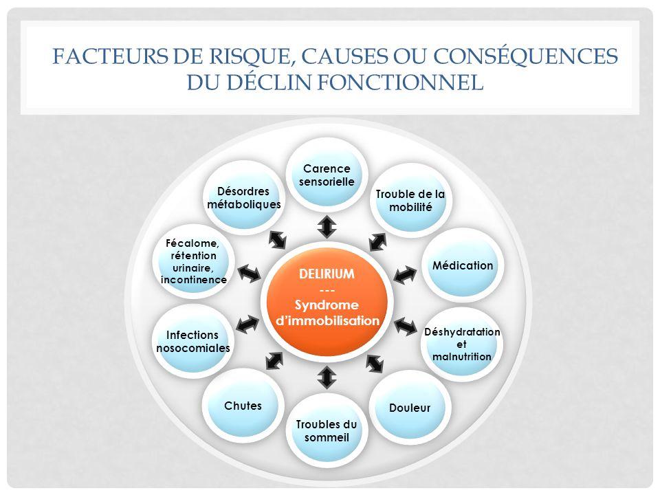FACTEURS DE RISQUE, CAUSES OU CONSÉQUENCES DU DÉCLIN FONCTIONNEL