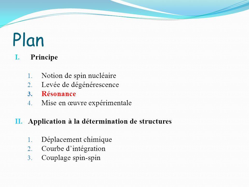 Plan Principe Notion de spin nucléaire Levée de dégénérescence