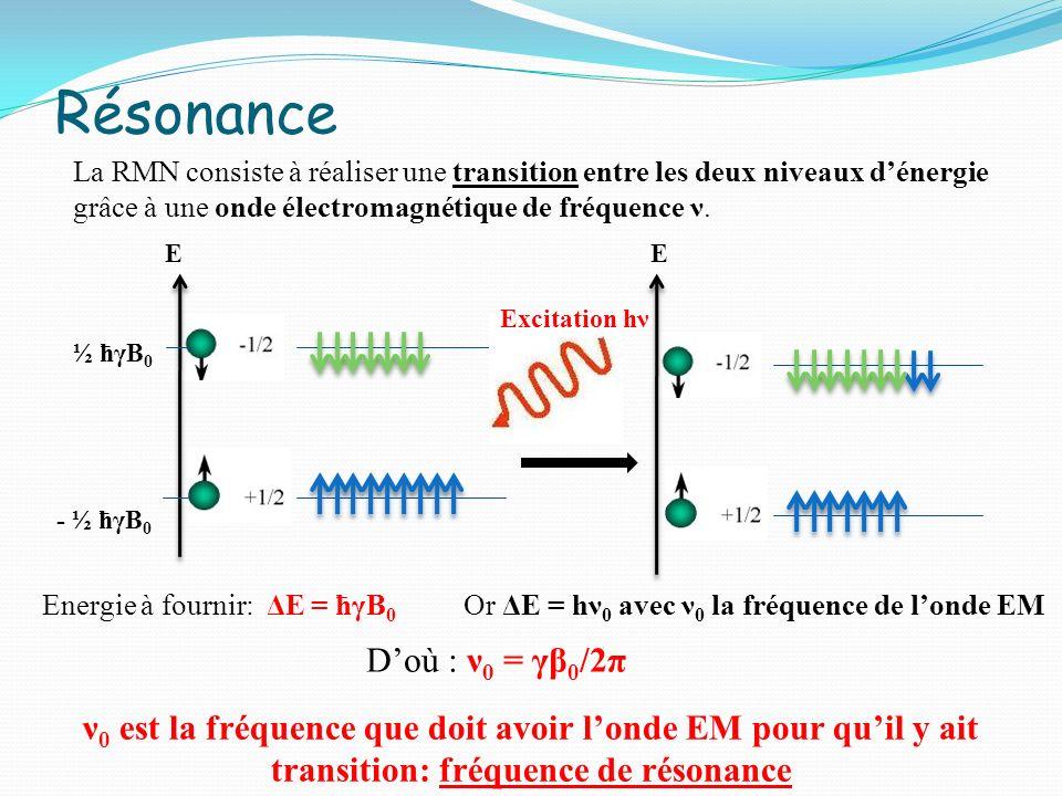 Résonance D'où : ν0 = γβ0/2π