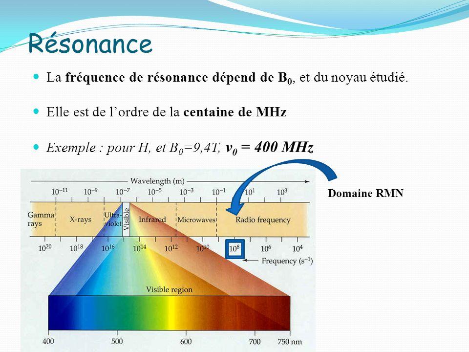 Résonance La fréquence de résonance dépend de B0, et du noyau étudié.