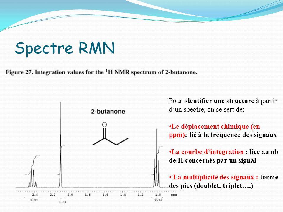 Spectre RMN Pour identifier une structure à partir d'un spectre, on se sert de: Le déplacement chimique (en ppm): lié à la fréquence des signaux.