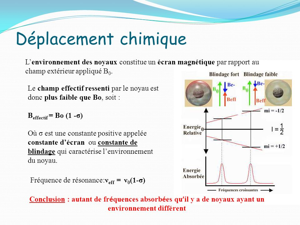 Déplacement chimique L'environnement des noyaux constitue un écran magnétique par rapport au champ extérieur appliqué B0.