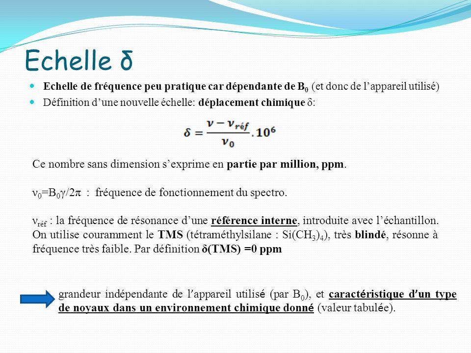 Echelle δ Echelle de fréquence peu pratique car dépendante de B0 (et donc de l'appareil utilisé)