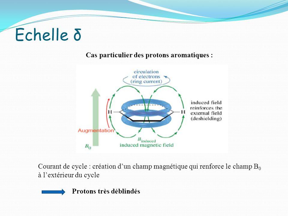 Echelle δ Cas particulier des protons aromatiques :