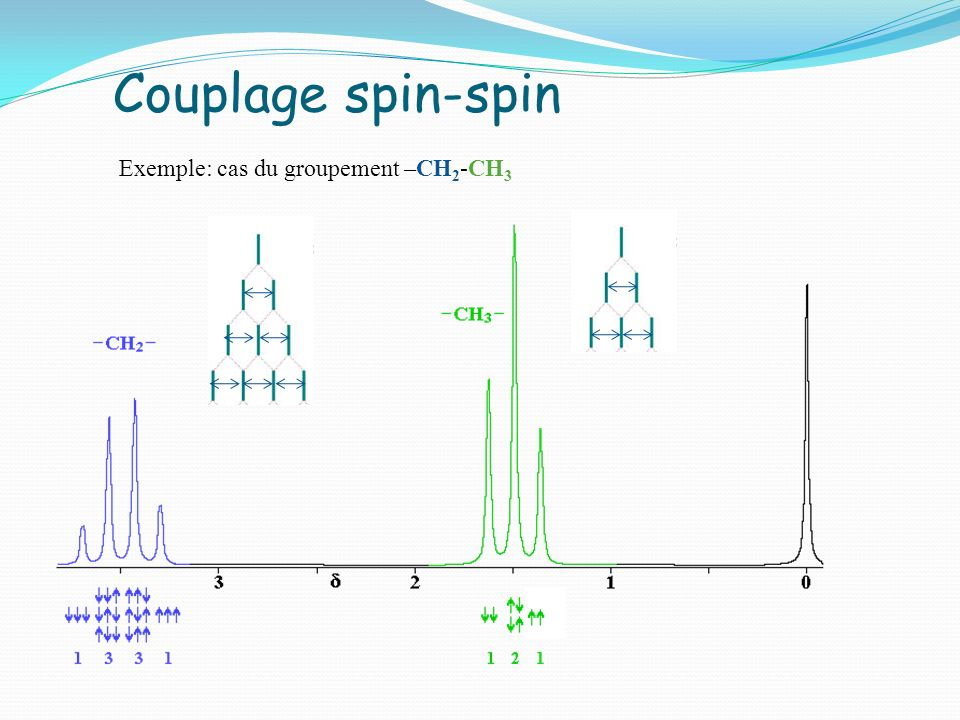 Couplage spin-spin Exemple: cas du groupement –CH2-CH3