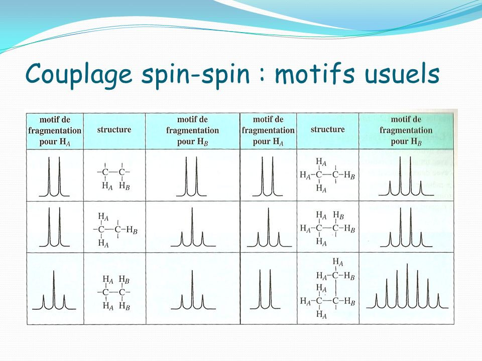 Couplage spin-spin : motifs usuels