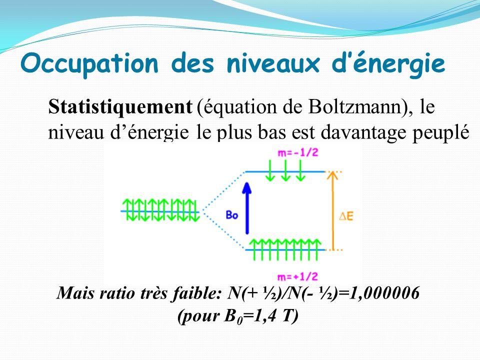 Occupation des niveaux d'énergie