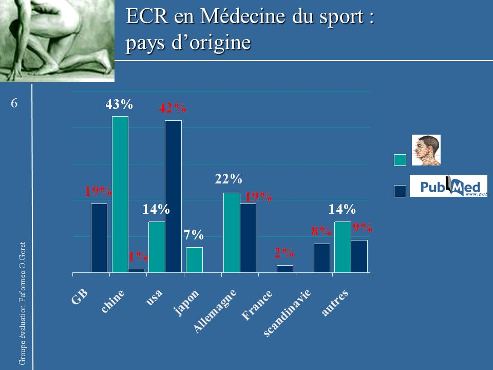 ECR en Médecine du sport : pays d'origine